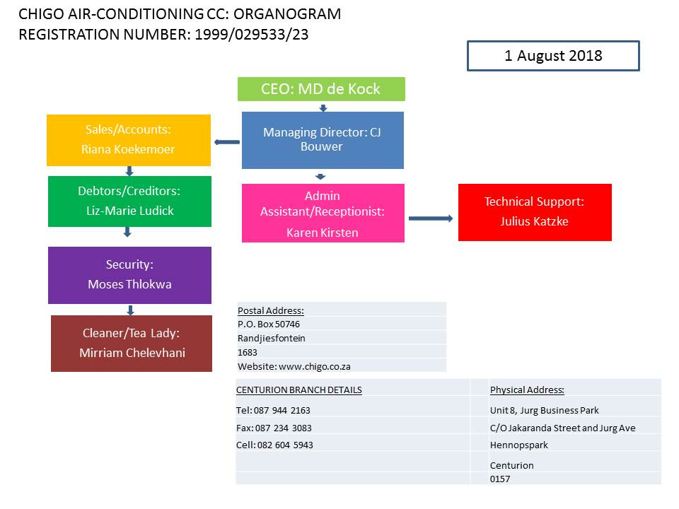 Chigo Air - Conditioning Organogram