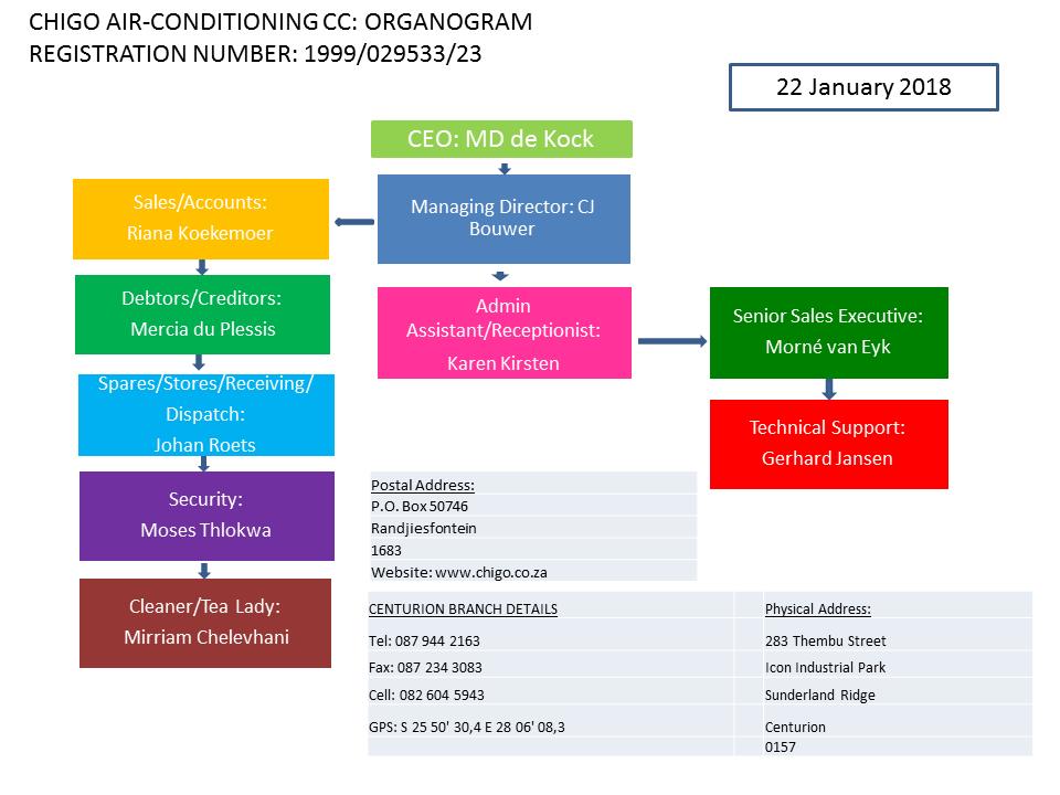 Chigo Air - Conditioning Organogram